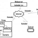 Schemenhafte Darstellung Synchronisation Android, Thunderbird und Webserver
